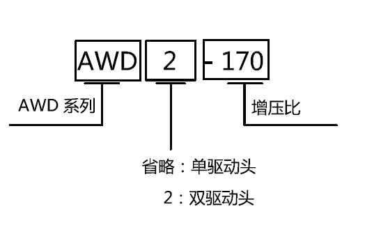 Welkin AWD, AWD2系列气驱液体增压泵的特点 输出脉冲小,双作用输出,有效利用压缩空气或气体。 AWD为单驱动双作用泵,性能与AW系列相同,流量比AW系列提高50%。 AWD2为双驱动双作用泵,性能与AW2系列相同,流量比AW2系列提高50%。 Welkin AWD, AWD2系列气驱液体增压泵的典型应用 超高压工矿: 喷油嘴测试台动力源。 中压大流量: 水射流清洗,软基体水切割。 Welkin AWD, AWD2系列气驱液体增压泵的参数及选型 AWD系列